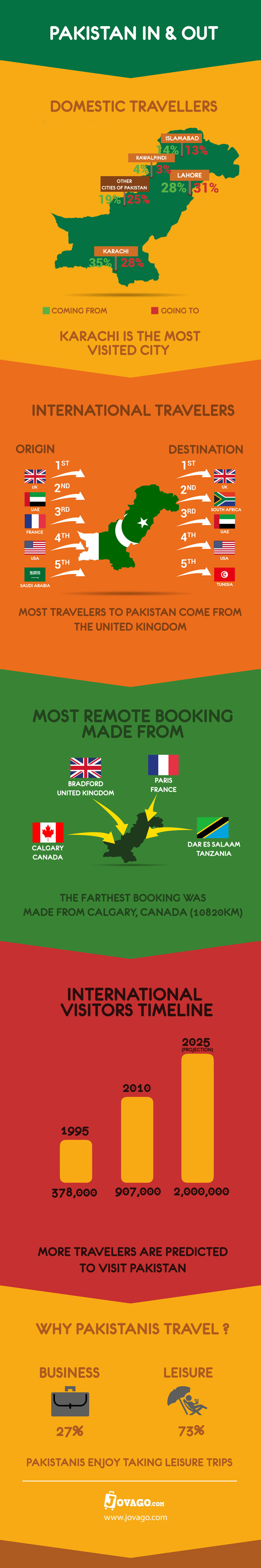 Here's How People Travel in Pakistan [Infographic]