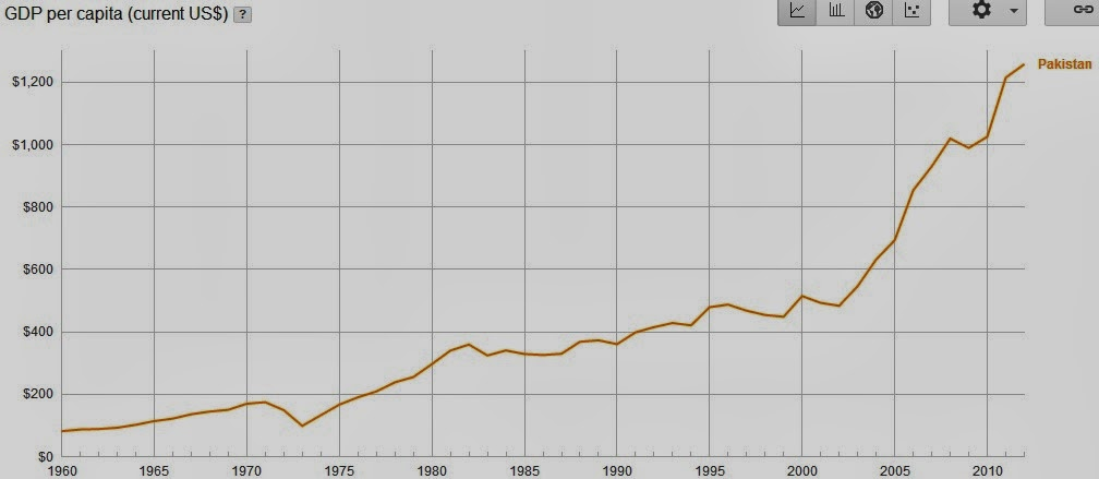 Pakistan Per Capita GDP 1960-2012