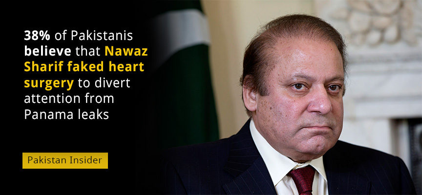 38% of Pakistanis believe that Nawaz Sharif faked heart surgery to divert attention from Panama leaks